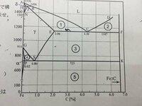 炭素鋼の割合の出し方です。 上記の問題があるのですが、解答の仕方が参考書などを読んでみても全然わからないため教えていただきたいです。  fe-fe3c状態図(添付画像を参照お願いします)を見て解く問題で、『0.3...