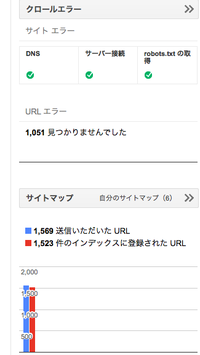 グーグルのSearch Consoleのダッシュボードのクロールエラーが1,000を超えてしまいました。 「1,523 件のインデックスに登録された URL」の中のこの数字なのですが、調べても原因と解決策が分かりません。  ど...