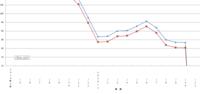 棒グラフの数値をこれまで通り入力してもグラフに反映されず、困っています。 数値もこれまでと大差ないのですがグラフが急降下し0まで下がってしまいます。 入力した数値は0ではなく、また縦軸も入力した数字以下、ということはありません。 ご教示お願い致します。