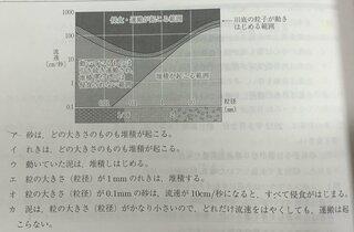 次図は、「浸食・運搬・堆積作用と水の流速」の関係を表したもの ...