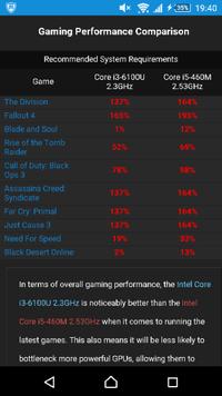 海外サイトのgame debate.comというサイトでcpuの比較をしたらゲームタイトルの隣にパーセント表示が出たのですがこれは数字が高い方が良いのでしょうか? 写真のようなものです