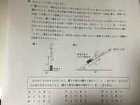 【愛知県 公立高校入試問題 理科 解説】 閲覧ありがとうございます。タイトルの通り、愛知県の公立高校の入試問題の解説をおねがいします。  画像の問題なのですが、答えはキです。なぜそうなるのですか?