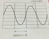 モノコードを弾いたときの音を、コンピュータを使って波形として表示させた。一回目は弦を強くはじき、2回目は弦を弱くはじいて、それぞれの音の波形を調べた。  1回めにモノコードの弦をはじ いたときの音の振...