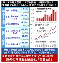新電力が順調に契約を延ばす!がんばれENEOS!&ガス会社! 2016/3/23  → ENEOS(JXエネルギー)=5万件を突破(3月15日) 東京ガス=約11万8千件(3月15日) 大阪ガス=約6万件(3...