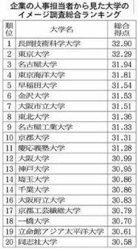 「企業の人事担当者から見た大学のイメージ調査総合ランキング」って何? http://www.nikkei.com/paper/article/?b=20160608&ng=DGKKZO03341770X00C16A6TCN000   .