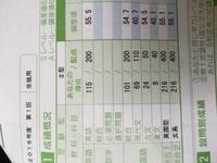 【画像あり】河合塾の全統高2模試の結果が返ってきました。青山学院大学が第一志望です。  英語115/200偏差値55.5 国語101/200偏差値54.7  青山学院大学D判定 駒澤大学B判定 亜細亜大学A 判定  でした。  大東亜帝国を二校書いたのですが、両方ともA判定でしたので大東亜帝国レベルの学力はもう大丈夫だと思います。 駒澤大学もB判定でしたので、これから...