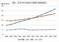 中国破綻待望論を唱えるネトウヨの皆さん。 。 それはいつ頃になりますか?  10年前から今年中!今年中!と言ってますが  兆しが見えません。  このIMFの推計は嘘でしょうか?