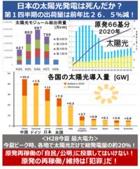 『日本の太陽光発電は死んだか? 第1四半期出荷量は前年比26.5%減!』 2016/9/2  ⇒ 政府・自民党/公明党の原発政策によって、太陽光は殺された? ⇒ 今夏、太陽光の稼働は、なんと、ピーク時原発35基分にも達した。 しかし、日本の再生エネ増加量の95%?を占める太陽光の、出荷量が大きく減少を始めた。 当初JPEAが予想した「2020年で太陽光だけで原発66基分」は無理か...
