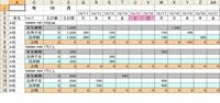 納期遵守率の計算方法についてご教授下さい。 画像のようにA列に客先 2行目に日付 5、10、15行目に客先納期(数) 7、12、17行目に出荷数となっている表があり  客先納期を守れたのは何%かを計算させたいの...