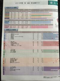 早稲田アカデミーの学力診断テストでの偏差値について。中2男子です。 先月、早稲田アカデミーにて学力診断テストを受けました。結果は、国語92点(偏差値67・165位・評価10)、数学96点(偏差値67・63位・評価10)、英語82点(偏差値58・3973位・評価7)、理科46点(偏差値44・1272位・評価5)、社会71点(偏差値56・471位・評価7)で、自分の通っている校舎のRクラスで三科...