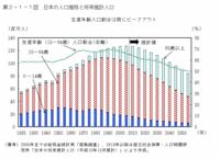 日本の人口について、2050年には少子高齢化が深刻になり、財政の収入減と支出増などの問題が発生するといわれていますが、 さらにその後例えば2080年などには高齢者の多くが亡くなることで、これらの問題の一部は改善すると考えられているのでしょうか。  具体的なソースなどもあれば教えていただけると幸いです。