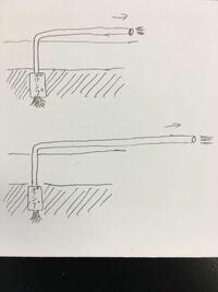 水中ポンプについて。図のように揚程同じで水平にホースの長さが違う時、吐出される流量はやはり、ホースが長い方が少なく、遅いのでしょうか?