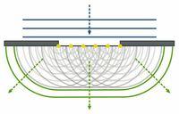 ホイヘンスの原理の欠点は?? 東進の苑田先生は、ホイヘンスの原理の欠点として、 1後退波の存在 2素元波は実在波か 3下の画像の、現実の波面の左右の端のカーブした包絡面が説明できない(包絡面ではない?)的なこと の3つを挙げていました。 1、2は理解できましたが、3番がよくわかりません。共通接面ということなら、全てに触れているので良いのではないでしょうか?? 有識者の方、ご教授お願いします。