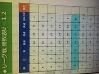 エクセル関数についての質問です。  順位をつける関数を教えてください。 勝点の多い順で、順位をつけたいです。 また、同位の場合は、得失点差を考慮した順位になるようにしたいです。 よろしくお願いします。