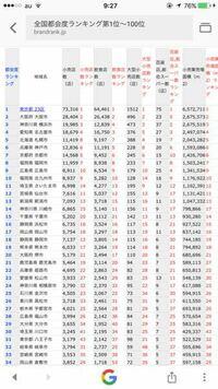 新潟市が全国都会ランキング13位なんですが 新潟市って15位以内に入るほど都会だったんですか?