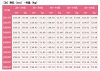 日本の若い女性は太りすぎですか? 40代以降は年々身長が伸びて体重も減ってるのに 若い世代は全く変化なしです。