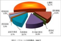 〔佐戸未和記者(NHK首都圏放送センター)2013年7月うっ血性心不全で急死(31)〕 http://www3.nhk.or.jp/news/html/20171004/k10011167901000.html NHKは、4年前、 東京の首都圏放送セ ンターに勤務して...