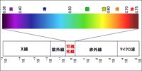 色には波長の長さがあって、人に見える色の中で一番波長が短いのが紫でそれより短いのが紫外線、見える色の中で一番長いのが赤でそれより長いのが赤外線らしいのですが、ピンク色(つまりマゼンタ色)はいったいどのへ んに位置してるのでしょうか?  ピンクは赤と紫の中間な気がするのですが(。>д<)