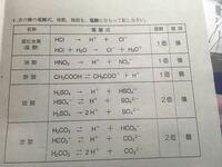 シュウ 酸 電離 式 シュウ 酸 電離 式