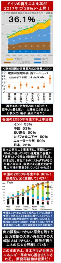 『日本で42基もの石炭火力新増設計画! ビジネスリスクそのもの? 』2018/1/16  → 日本以外の全世界では、「原発や石炭火力」から「ガス火力や再生エネ」への転換が、急速に大規模に進み始めた。  もはや、...
