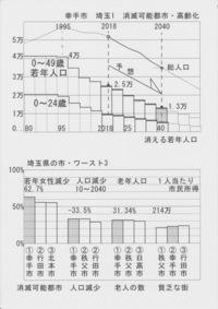 埼玉県で「貧乏な街ワースト2位」に幸手市が転落しているマスコミの貧困特集によると首都圏でスラム化の可能性のある街に幸手市が取上げられている 、 豊かさを示す一人当たりの市民所得がワースト2位の市(1位...
