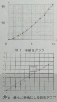 同じデータからグラフを書いたのですが、最小二乗法と手書きで異なる理由は何ですか? この近似曲線を信頼できるものにするにはどうしたらいいんですか? ふと、疑問に思ったので質問しました。