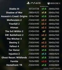 PS4 ProとXbox One Xの性能差は1.4倍ほど、見かけほとんど変わらないといわれていたのに実際のマルチタイトルでは解像度が平均2倍程度、ライティングやテクスチャ品質やシャドウ品質、 描画距離などその他もXbox ...