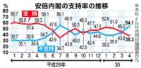 ネトウヨは 国民の54%が売国奴だと考えていますか?  不支持率54%  産経の調査だから捏造だとのたうち回れないしね、、、  こまりましたね、、