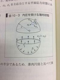 材料力学についてです。 半球の内圧による上方向の力を導出する途中計算式を教えてください。 答えはπr^2pになるようです。