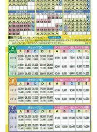 日本近畿ツーリストで予約しようとしているのですが、3泊する場合、JRセットプランの二泊目以降の料金は最初の料金より高くなりますか? また、どのくらい上がるものなのでしょうか。