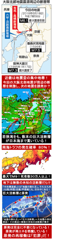 『大阪震度6弱、関西は「ひずみ集中帯」! 次の地震を誘発する? 』2018/6/19  → 関西の地下は、無数の活断層だらけだ。 かつて慶長伏見地震では伏見城が倒壊し秀吉が死にかけた。 ⇒ 今回の大阪北部地震が...