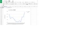 googleスプレッドシートでグラフを作成しましたが、縦軸のタイトルを縦書きにする方法がわからず困っています。Excelでは自在に変更できたのですが、スプレッドシートではできないのでしょうか?