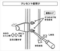 クレセント錠とクレセント錠受けが接触して クレセント錠が閉まるのが硬いのでクレセント錠受けを 前に出そうと思ったんですが画像のようなネジがないタイプ なので調節ができませんこういう場合どうすればいいのでしょうか。