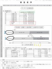 情報処理の実技(Excel)のグラフで、黒丸がついている入場料金合計と入場者数合計の入力の仕方を教えてください。 グラフは赤で囲ったところと、コントロールキーで緑で囲ったところを選択してつくるのかと思って...