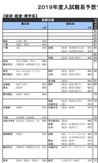 値 神戸 大学 偏差