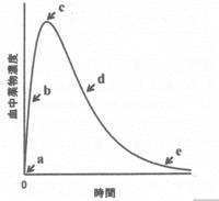 画像は体内動態が線形1‐コンパートメントモデルに従う薬物を経口投与したときの血中濃度‐時間曲線を示す。図中のa~eのうち、吸収速度 < 消失速度 の関係が成り立つ点はどれですか? 途中の考え方の解説もすみま...