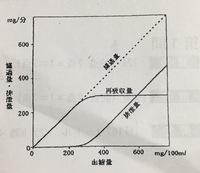 図は血糖量とグルコース濃度の関係を示すために、ヒトの血液中、原尿中(図の濾過液)、尿中(図の排出量)に含まれるグルコースの濃度を調べた結果である。  図から判断して、グルコースの再吸収 は受動輸送、能動...