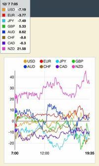 FXの通貨強弱の一覧チャートを見てもよく分からないのですが、例えば日本の円のグラフは何に対しての数値ですか? USD/JPY? それとも全体の総合値?