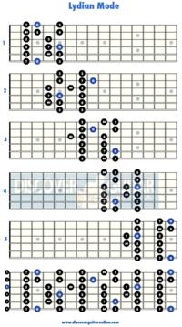 ギター・スケールのモード・パターンを海外のサイトで学んでいるのですがイオニアン~ロクリアンモードの全てのパターンにおいて、ルート音がGになっています。これには意味があるのでしょうか、? 例えば↓はリディアンモードパターンです。
