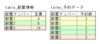 SQLServerでのクエリについて教えてください。  table_部屋情報、table_予約データという2つのテーブルがあります。 やりたいことは、部屋ナンバーの予約数が定員に満たしてないものだけを、 コンボボックスに...