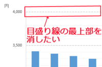 Excel2013のグラフ目盛り線の最上部を非表示にする方法って分かりますか? グラフを作成した際に、目盛り線の最上部の線が表示されてしまいます。  今回は目盛り間隔を500に設定した為、最上部の4000の線が表示...