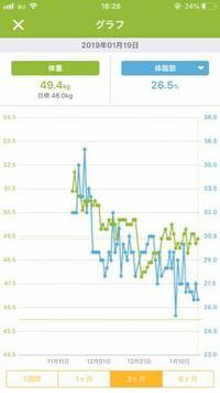 ダイエット始めてからのグラフがこんな感じなんですけど、最近始めたばかりの頃のように体重が落ちません。 体脂肪率は落ちるんですが…最近は前よりも有酸素運動ができていません。そのせいなのでしょうか?それ...
