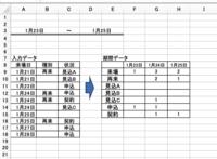 エクセル関数について 入力データ一覧より期間データへ日付別、項目数を抜粋する数式を教えてください。 よろしくお願いします。