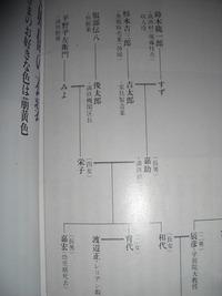 この紀子様の家系図によると、ひい爺さんが魚類販売業、 真子様は海好きの血を受け継いだのでしょうか?