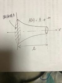 振動学についてです。棒の縦振動についての問題です。図のように断面積がA(x)=A・e^-2xと変動する場合の振動方程式を導出したいです。宜しくお願いします。