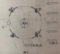 月の公転と地球の方角の関係が分からない 画像は、北極側から見た地球です。 「18時に南西に見える月はABCDのうちどの範囲にある」という問題で、 答えがDでした。(画像の右上) これが何故 か、分かりません。  分かることは、BCは、18時が夕方で反対側にあるから見えないということ。 AとDでの見分け方が分からない。 問題は、東京都から見たという設定ですが、これ関係あるの?...