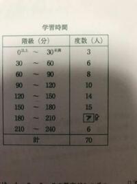 中央値はどの階級に入りますかという問題で 答えが120分以上150分未満です。 そうなる理由が分からないので教えてください!