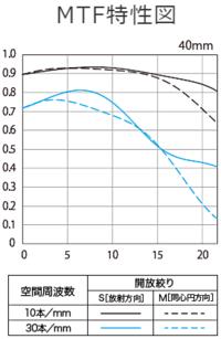 さまざまなレンズのMTF曲線を見ていると、 たまに添付画像のように中央(像高0)よりも少し離れたところで グラフのピークを持つものを発見します。 撮影レンズは中央がもっとも高い解像力を持つと考えていたのですが、 これはそうではなく中央よりも少し外れたところで 最高の解像力を持っていると考えて良いのでしょうか。  ちなみに添付画像は「EF17-40mmF4L USM」の 望遠側(...