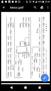 天皇の系図について。 どこまでが本当なんでしょうか? 添付は宮内庁の初期の天皇系図です。正直縄文時代か弥生時代かの頃の初代神武天皇の在位75年とかあり得ないと思うし、そもそも、国という体系があったのか...