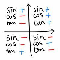 高校数学の三角関数sin、cos、tanの各象限の符号をどんな覚え方をしましたか?
